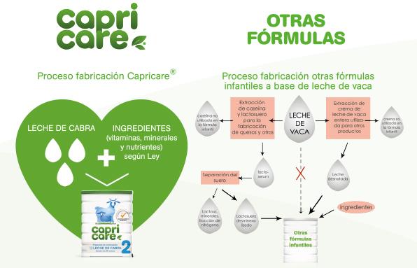 CAPRICARE-proceso-fabricacion