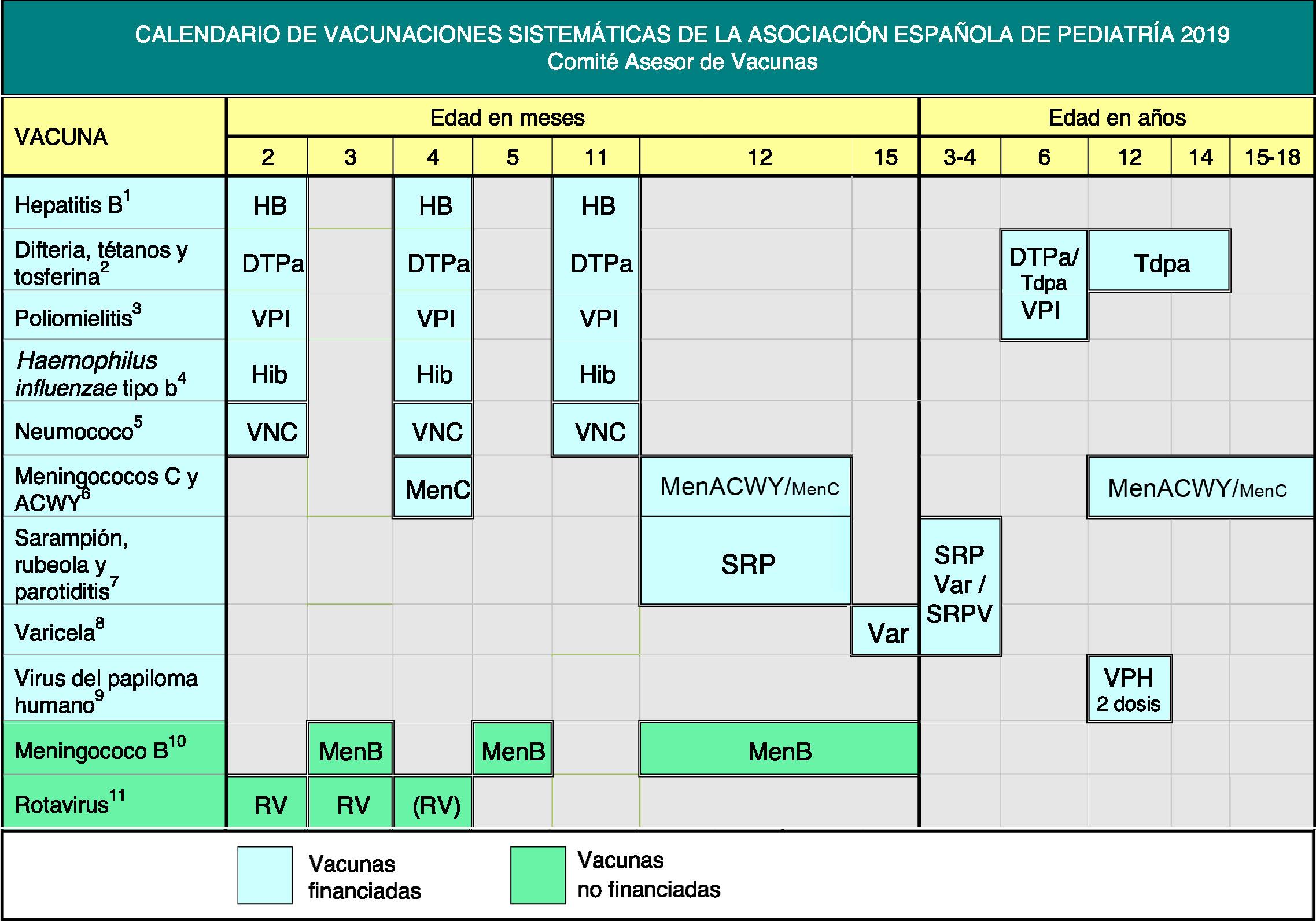 Calendario Vacunal Andalucia 2019.Nuevo Calendario De Vacunas 2019 Bebe Innova S L